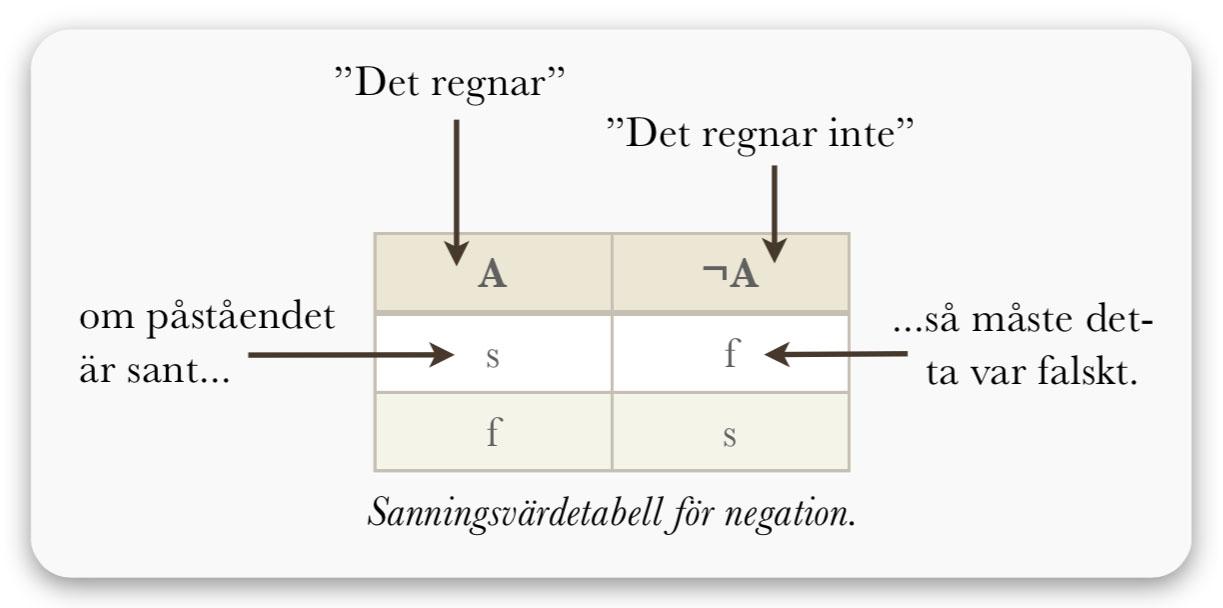 logik-negation