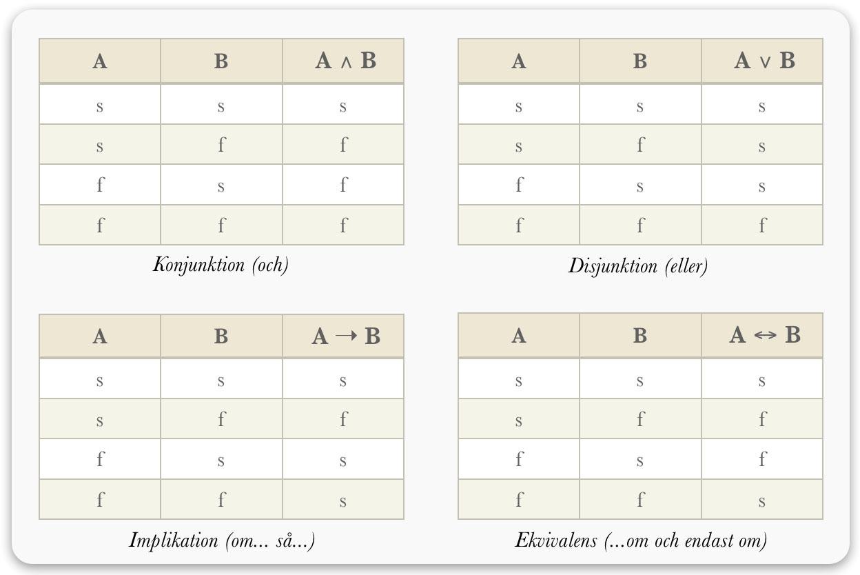 logik-sanningsvardetabeller